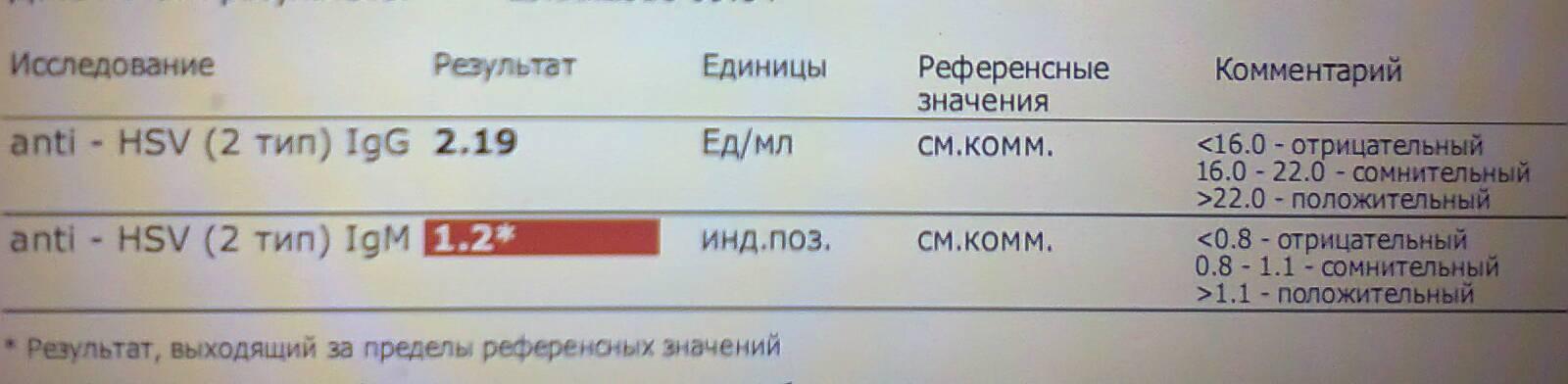 Hsv 2 at igm анализ крови 1 норма анализ у гормоны на тестостерон