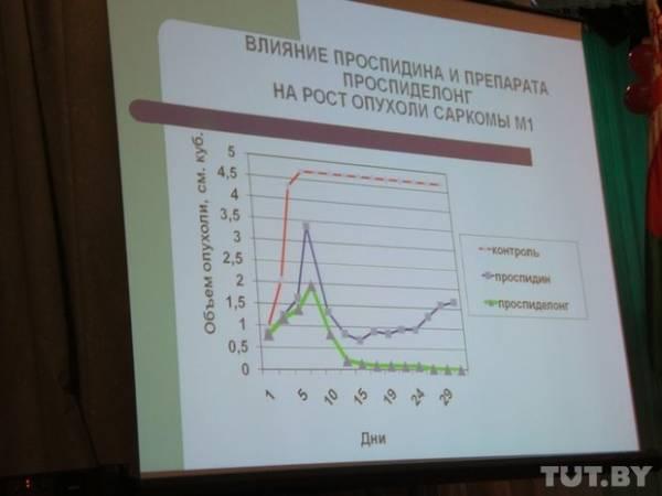 В Беларуси активно применяются противоопухолевые лекарственные средства отечественного производства