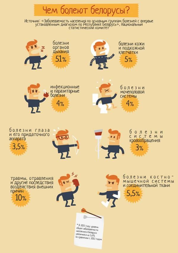 По данным исследования Национального статистического комитета, в начале 2014 года 64,5% белорусов старше 16 лет оценивали состояние собственного здоровья удовлетворительно, и только 8% чувствовали себя хорошо.