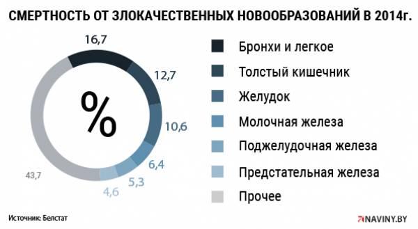 Рак на ранних стадиях не выявишь без обследования на компьютерном томографе - но не все врачи в Беларуси это знают