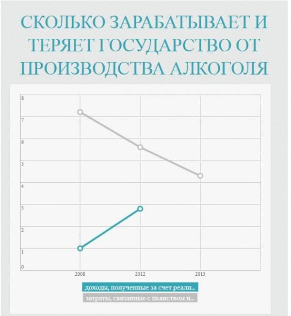 На проблемы, связанные с алкоголем, Беларусь в 2013 году потратила 4,3% от ВВП