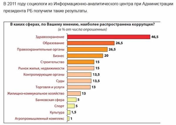 Почему белорусские врачи берут взятки, и кого чаще всего ловят за руку правоохранители?