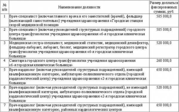 Минский городской Совет депутатов утвердил размер ежемесячных доплат для столичных медработников