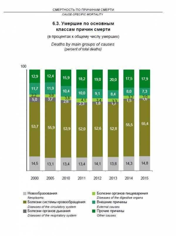 Смертность в Беларуси 2015
