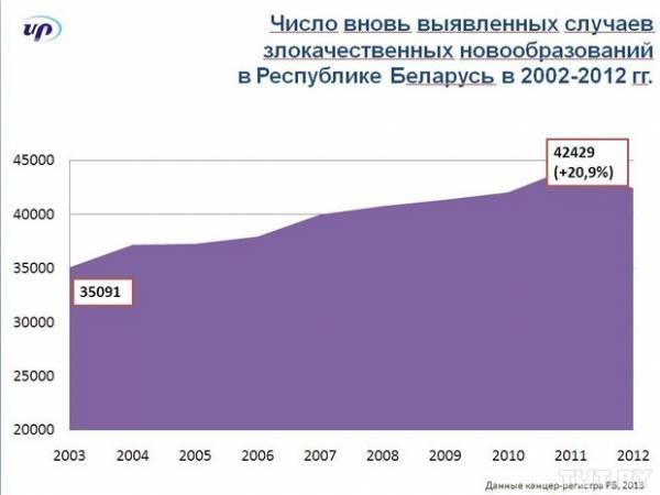В Беларуси непрерывно растет количество онкологических больных