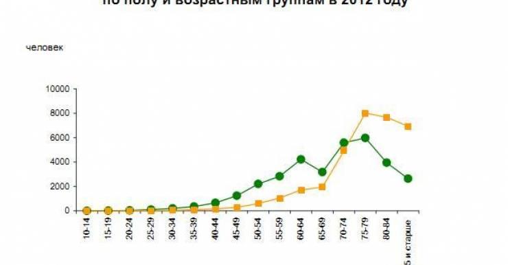 Более половины умерших в 2012 году белорусов скончались от болезней системы кровообращения. Второе место среди причин смерти занимал рак