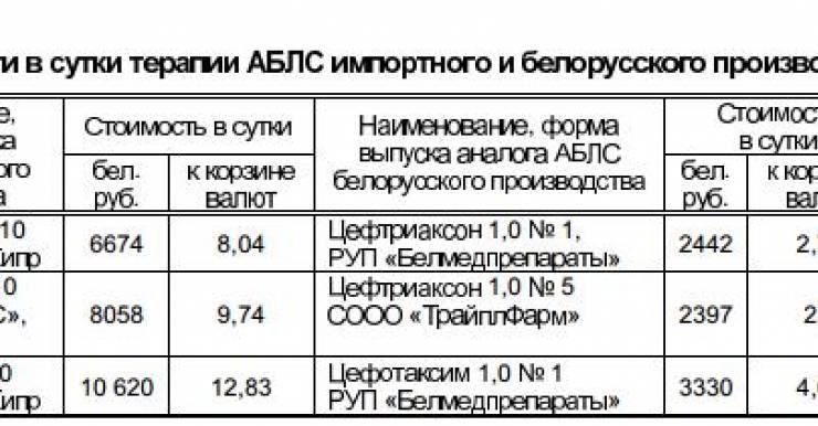 Белорусский цефтриаксон в 3 -3,5 раза дешевле импортного и является стартовым антибиотиком в клинических протоколах лечения пациентов с различной инфекционной патологией