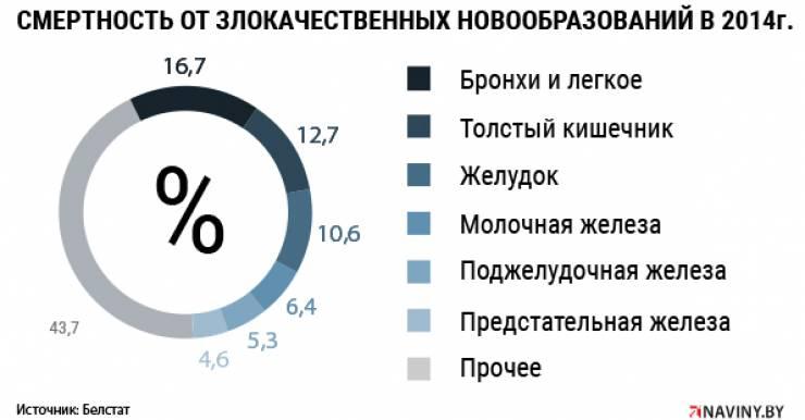 В Беларуси при росте числа онкологических больных снижается смертность от рака. Однако прорыва в лечении онкологии нет, считают специалисты.